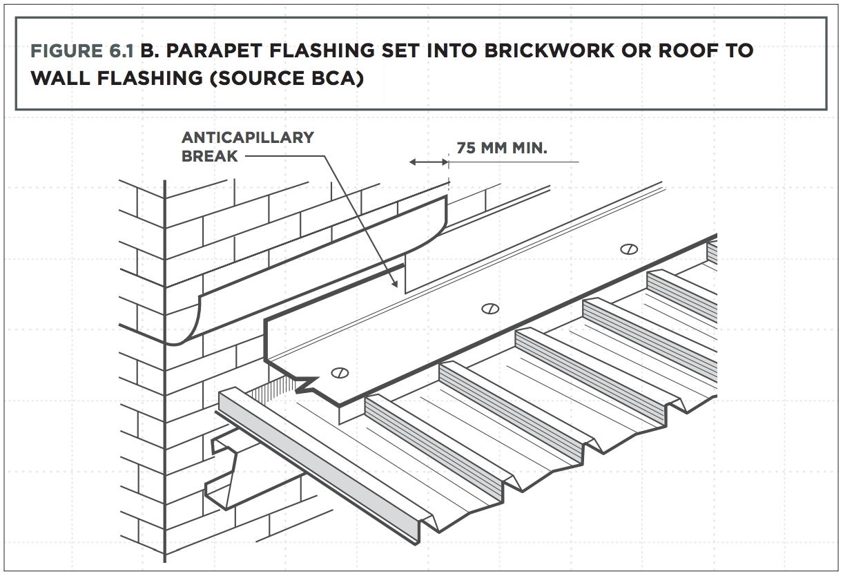 metal roof flashing detail and villa karsinnat - Roof To Wall Flashing